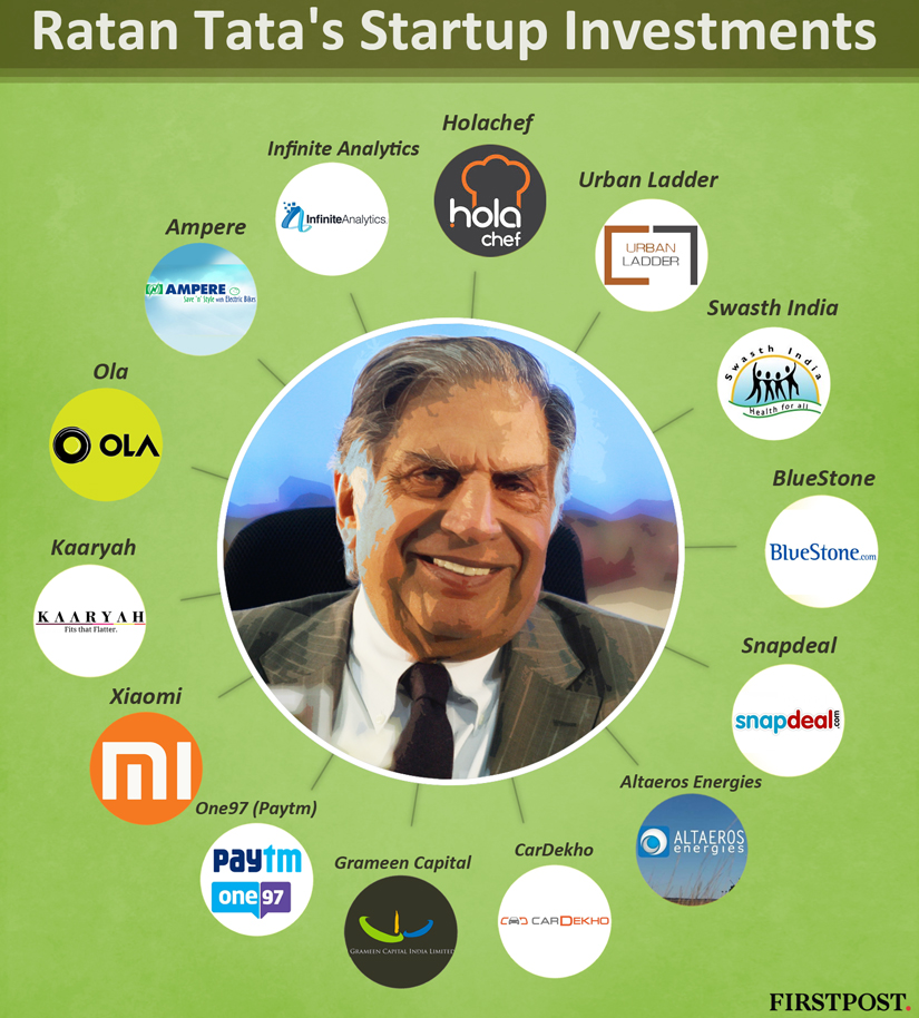 Photo of Start-Up India: 7 Ventures Funded by the Great Ratan Tata in 2016