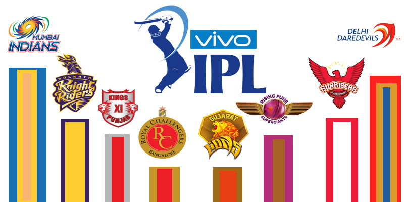 Photo of Is IPL really a Batsmen Paradise?