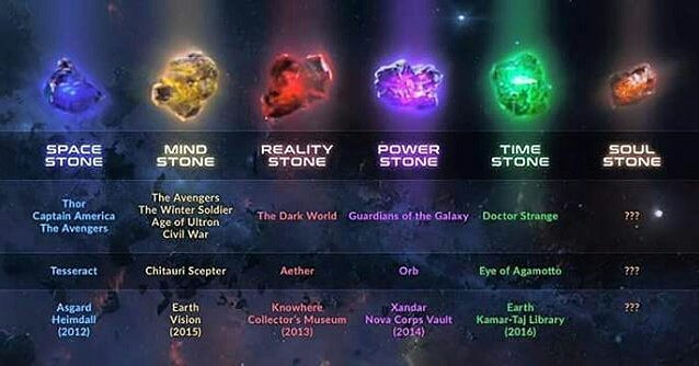 The Infinity Stones Are Back