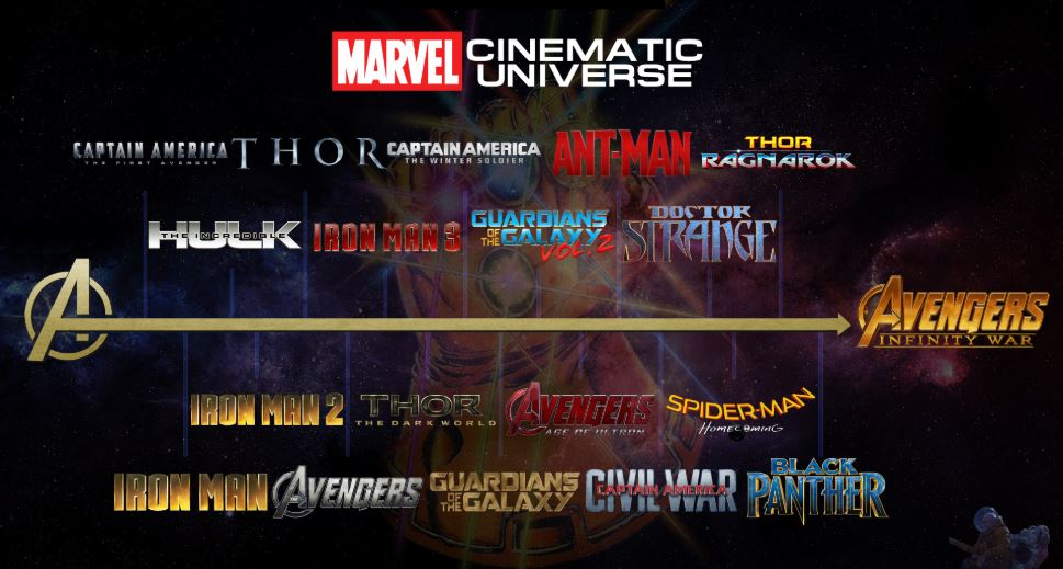 Photo of The Official MCU Timeline Turns The MCU Continuity A Freaking Nightmare!!