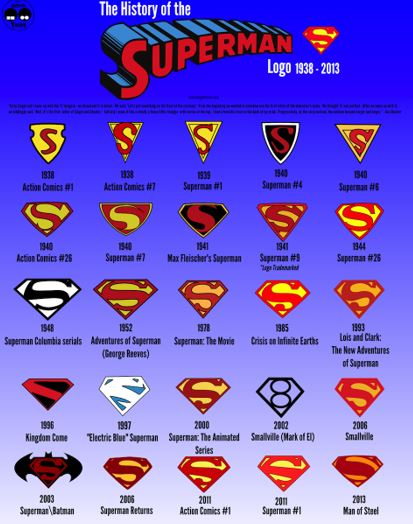 Facts About Superman's Suits